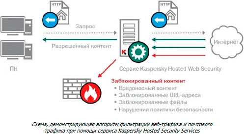 Kaspersky Hosted Security Services